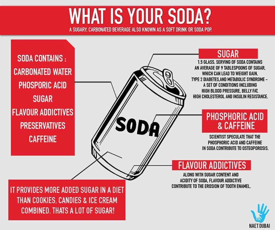 what is in the soda