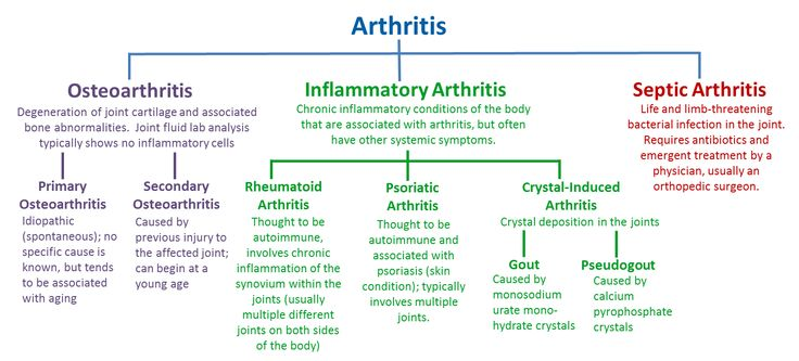 Types of Arthritis NAET Dubai