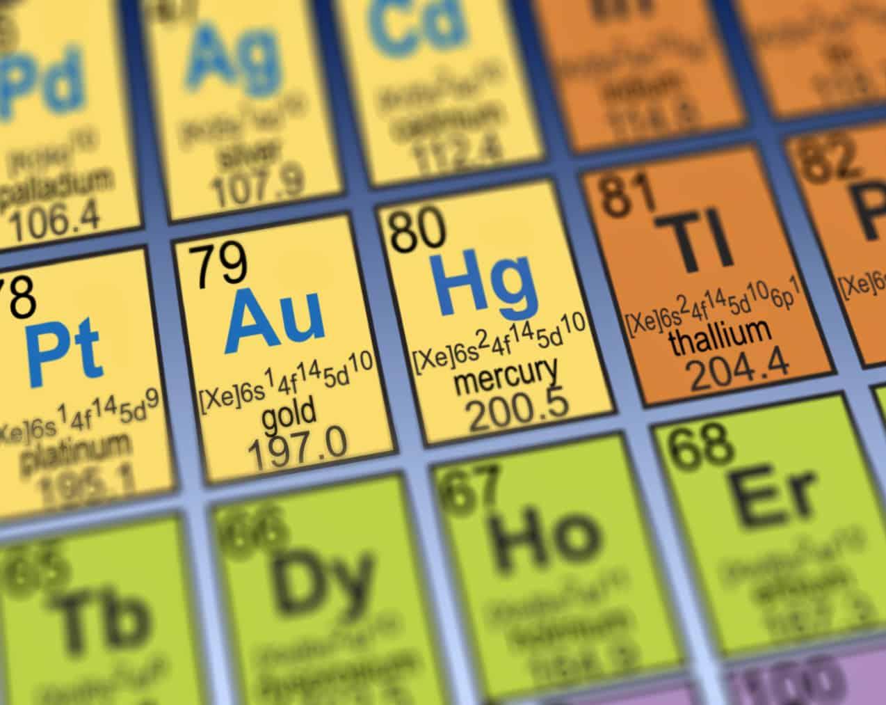 Heavy metal names in periodic table - NAET Dubai