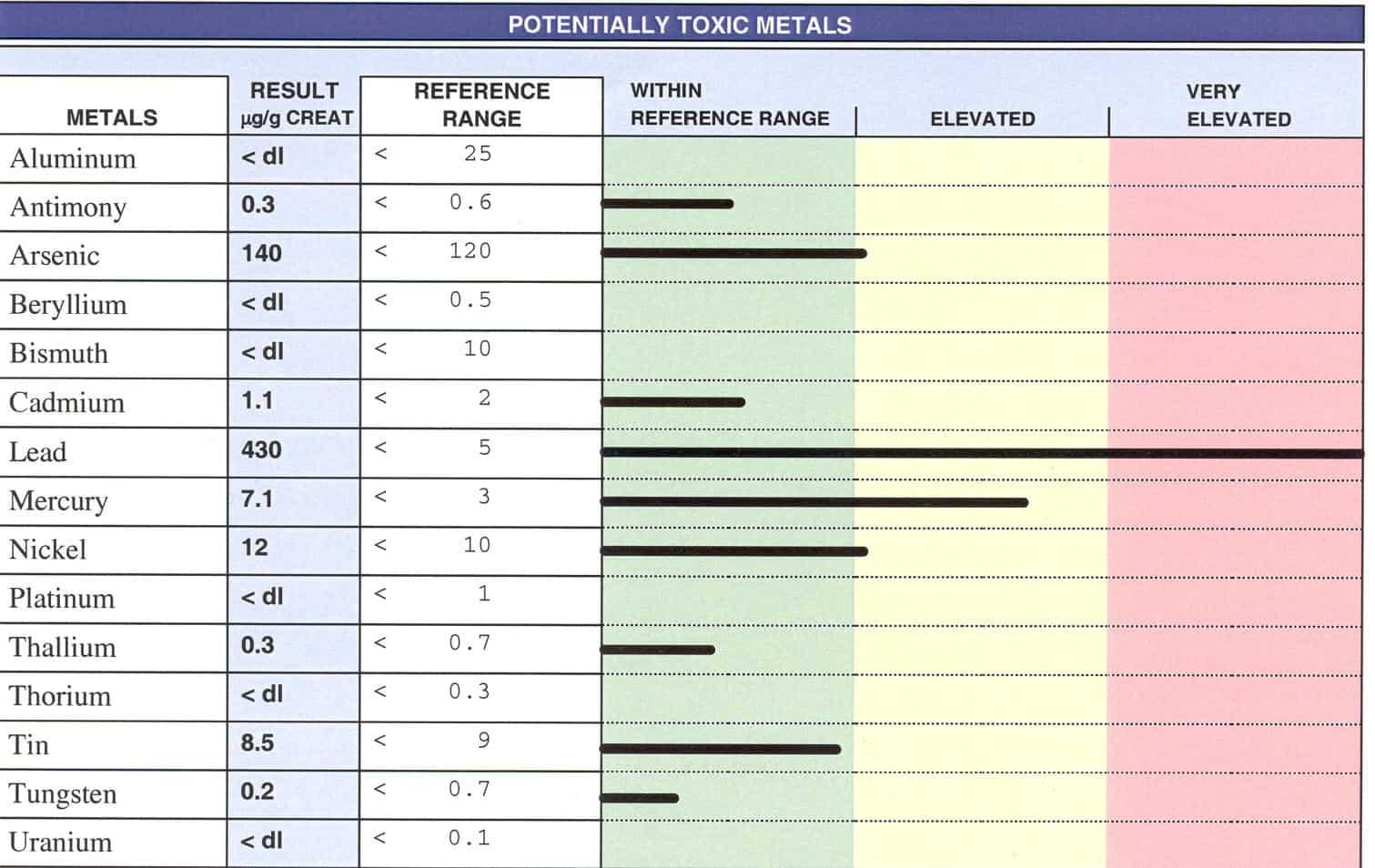 Toxic metals NAET Dubai