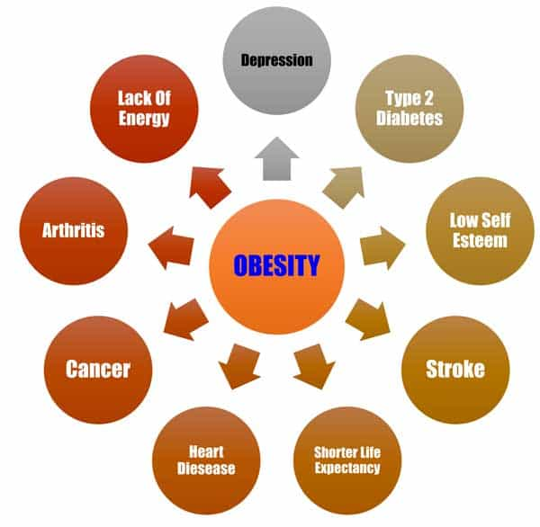 Effects of Obesity NAET Dubai