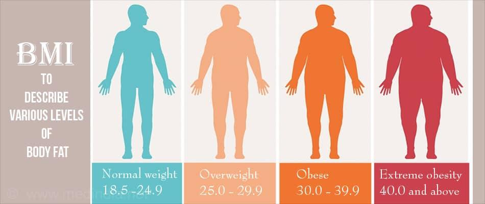 BMI Test NAET Dubai