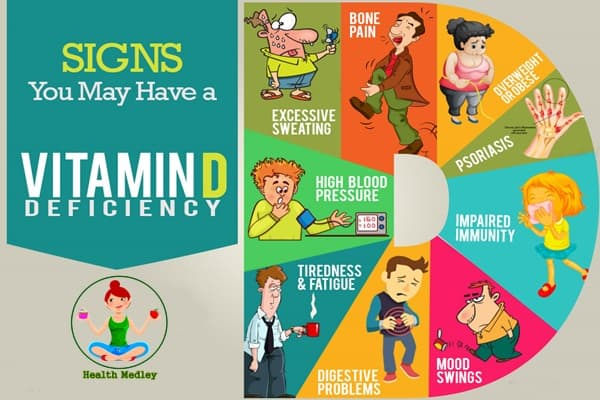 Vitamin D Deficiency Signs
